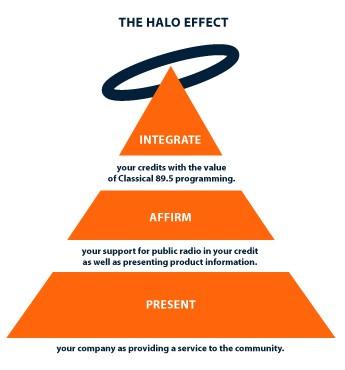 Organizational Behaviour: HALO EFFECT