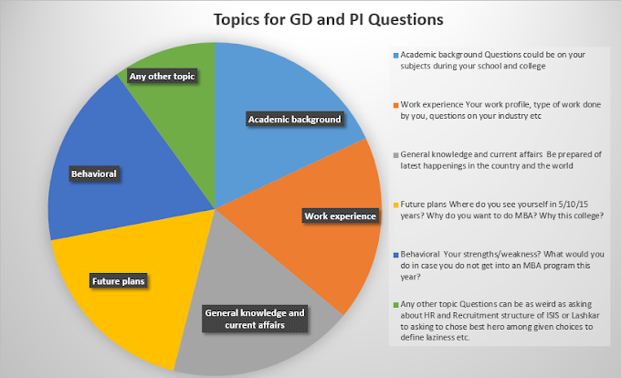 MBA Admission GDPI Topics (Group Discussion and Personal Interview)