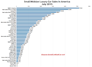 USA luxury car sales chart July 2015