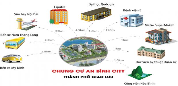 Tiện ích tại chung cư Geleximco An Bình City