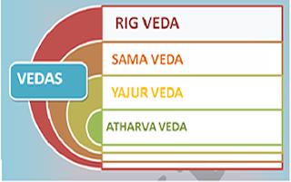 hinduism, mythology, vedas, rig veda, sam veda, yajur veda, atharva veda