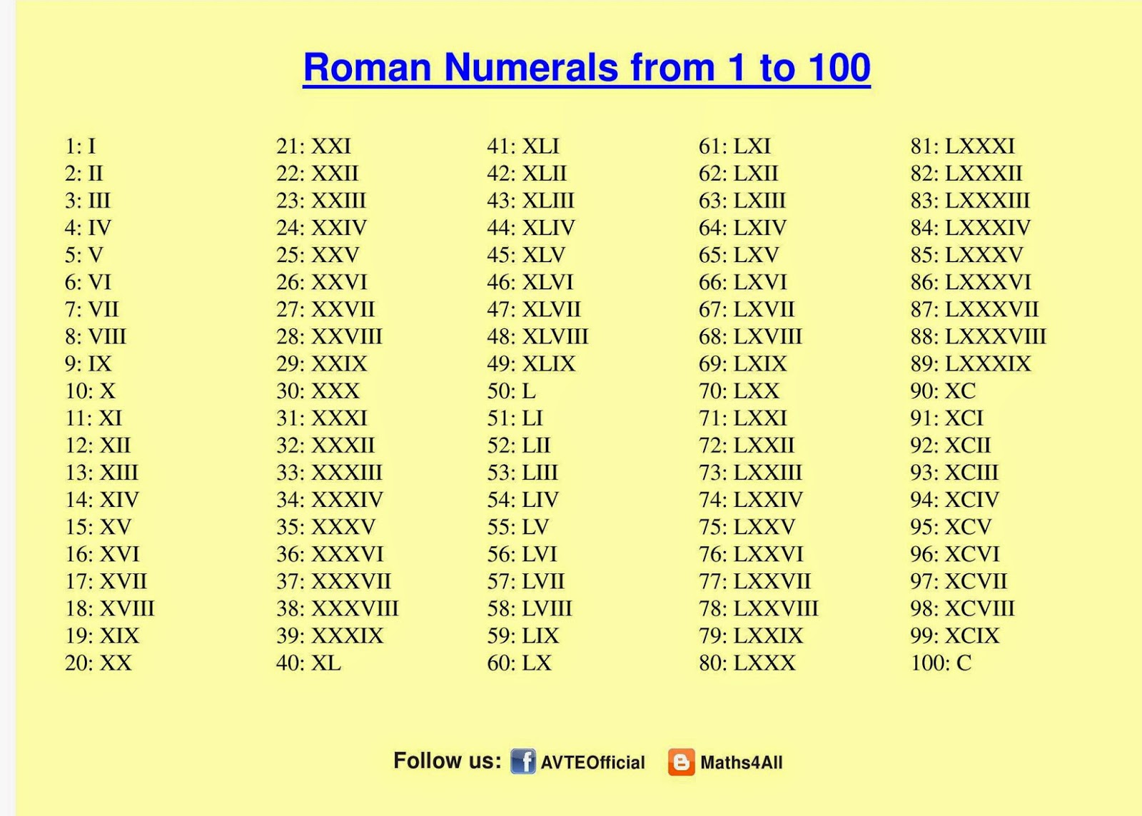 Maths4all: ROMAN NUMERALS 1 TO 100