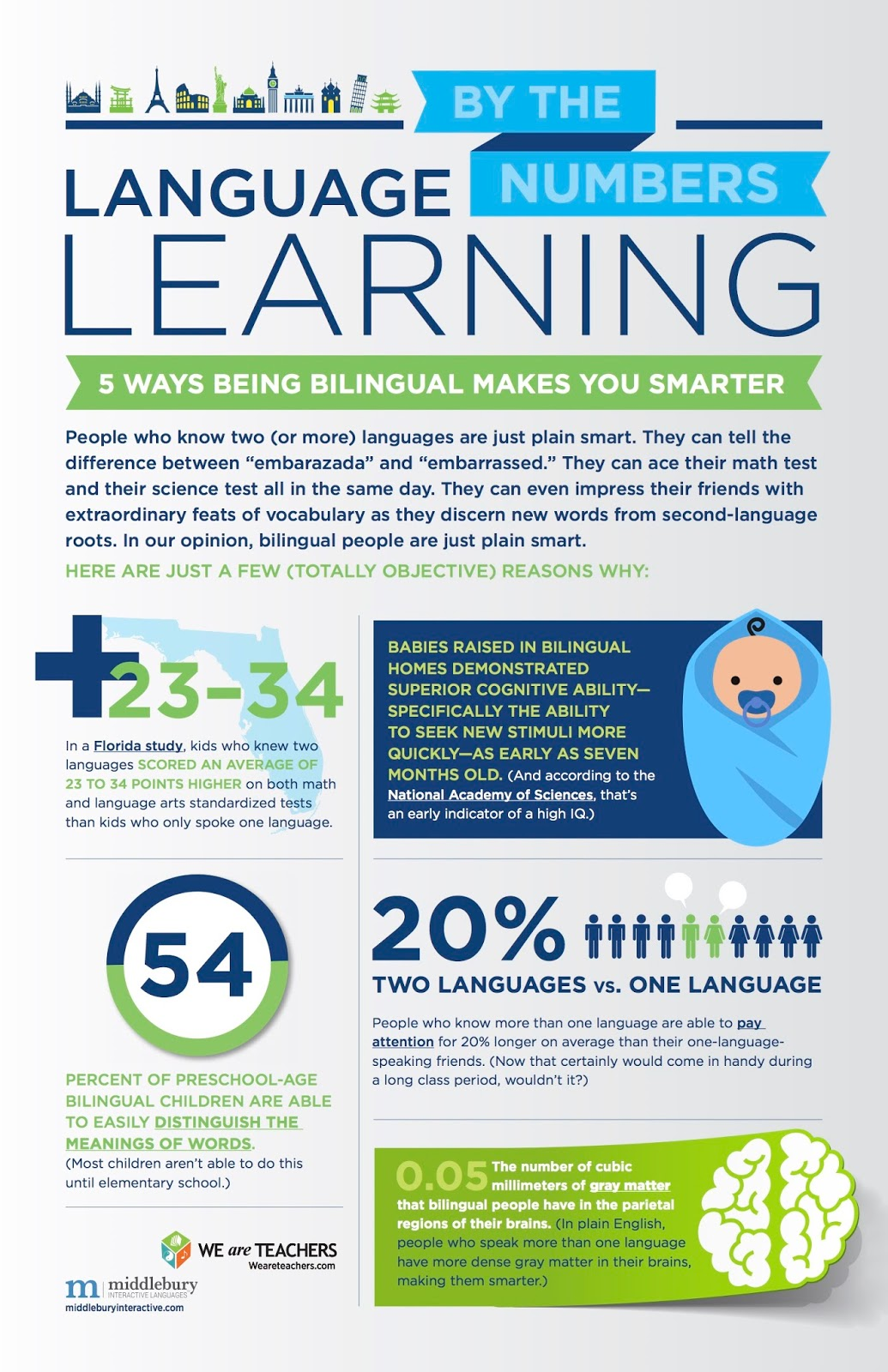 World Language Initiative - Montana: More on: Why learn ...