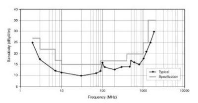 Характеристика чувствительности антенны MA-445C