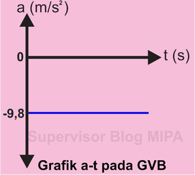 Grafik Hubungan Percepatan terhadap Waktu (Grafik a-t) Pada GVB