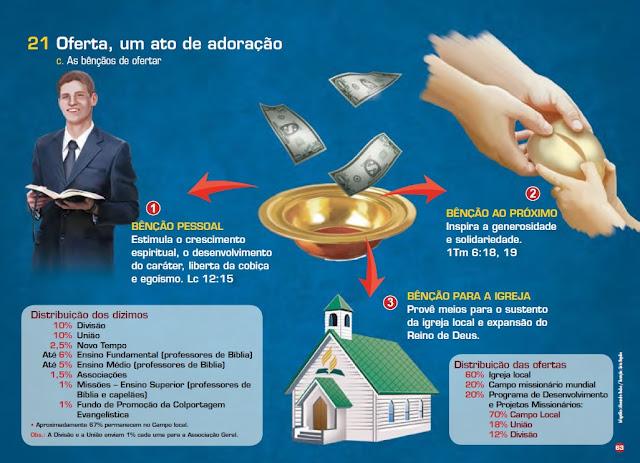 A oferta como gratião na Bíblia