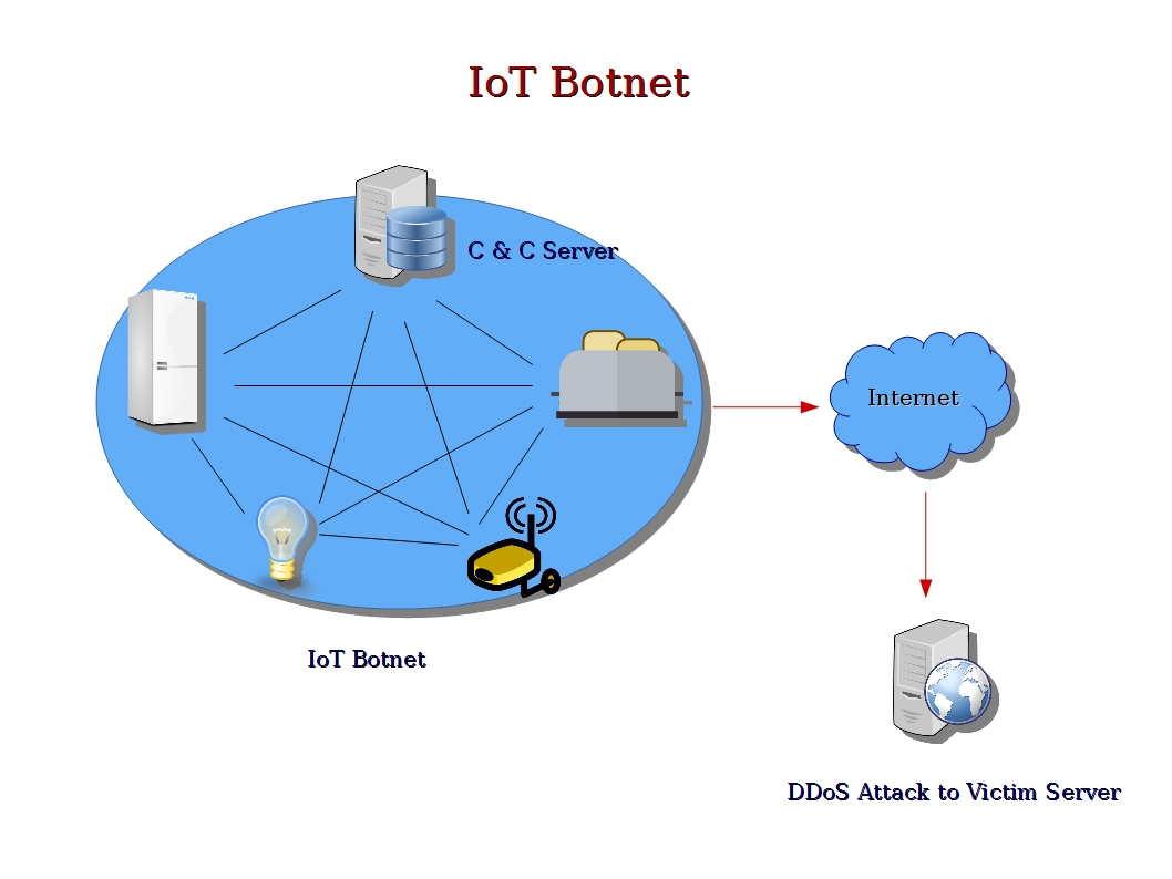 how to create a botnet with your own computers