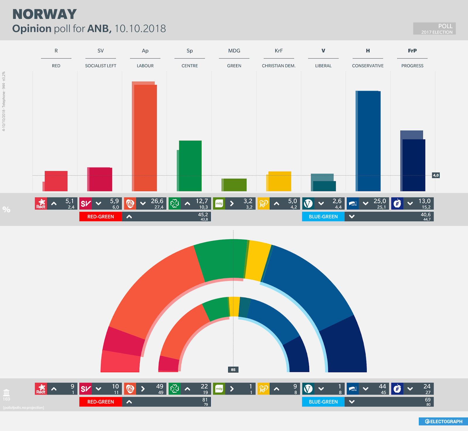 NORWAY: Opinion poll chart for ANB, October 2018