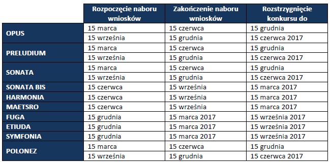 Harmonogram konkursów NCN na 2016 r.
