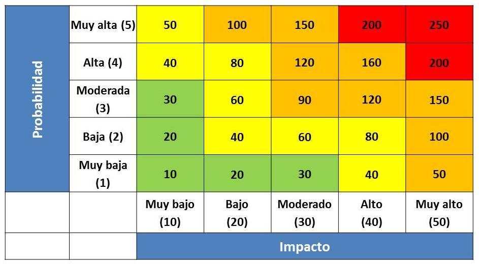 Fertrans S A S: Evaluación del Riesgo