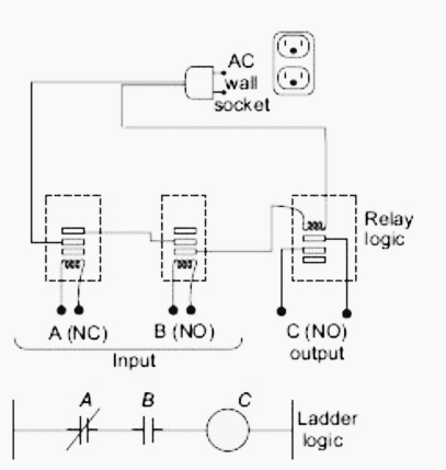 What is PLC? How does it work? Industrial Automation