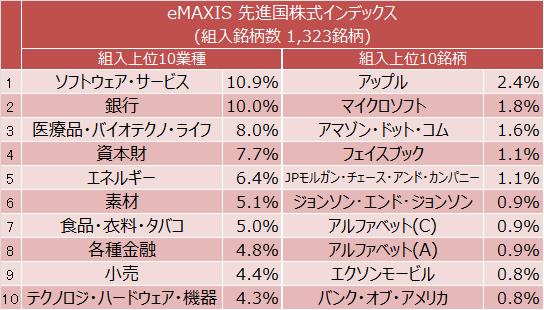 eMAXIS 先進国株式インデックス 組入上位10業種と上位10銘柄