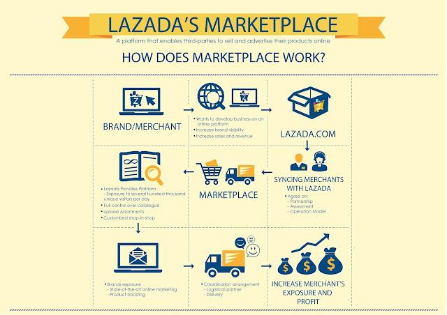 Lazada Marketplace