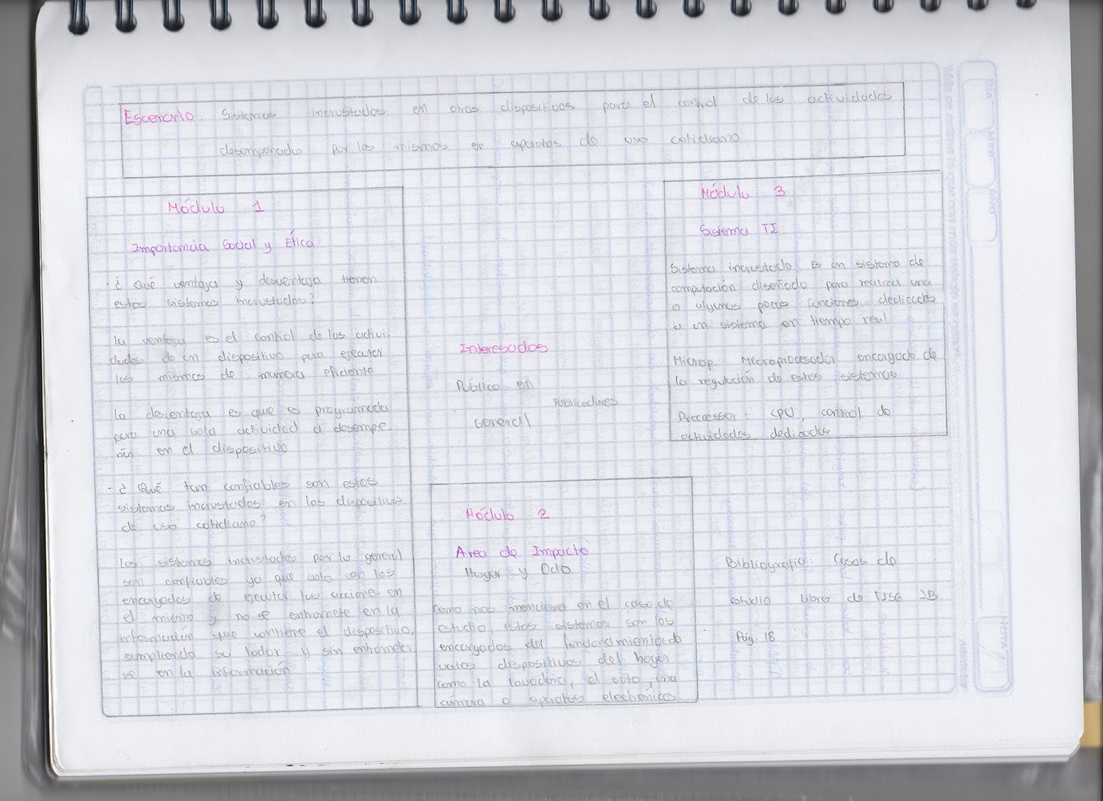 Tisg_IB_AE : Material revisado en el 1° IB