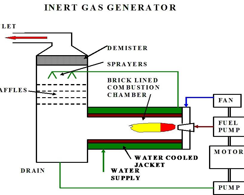 Inert Gas What Is Inert Gas System