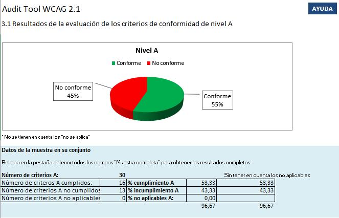 Pantallazo de la hoja 3.1 Incluye una gráfica de tarta de cumplimiento de la muestra y una tabla resumen con los porcentaje de cumplimiento