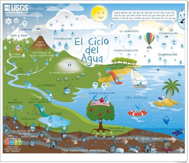 http://www.imageneseducativas.com/wp-content/uploads/2014/11/ciclo-del-agua-para-nin%CC%83os.jpg