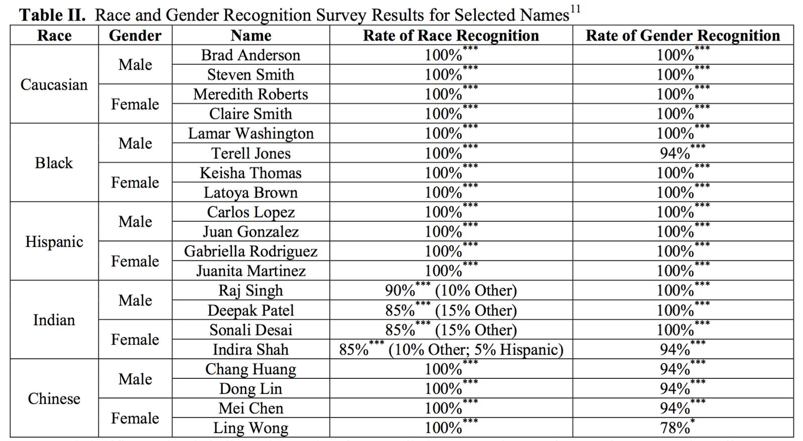 Information Processing: Ethnic and gender discrimination