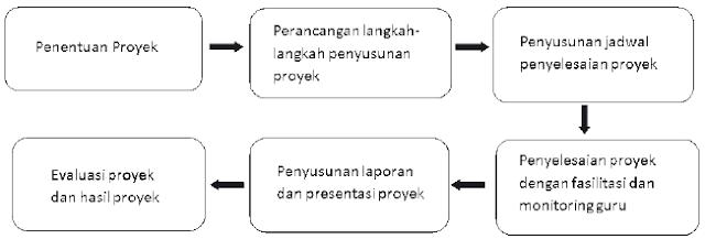 Pengertian, Tujuan dan Langkah-Langkah Model Pembelajaran Berbasis Proyek (PBP) Atau Project Based Learning (PBL)