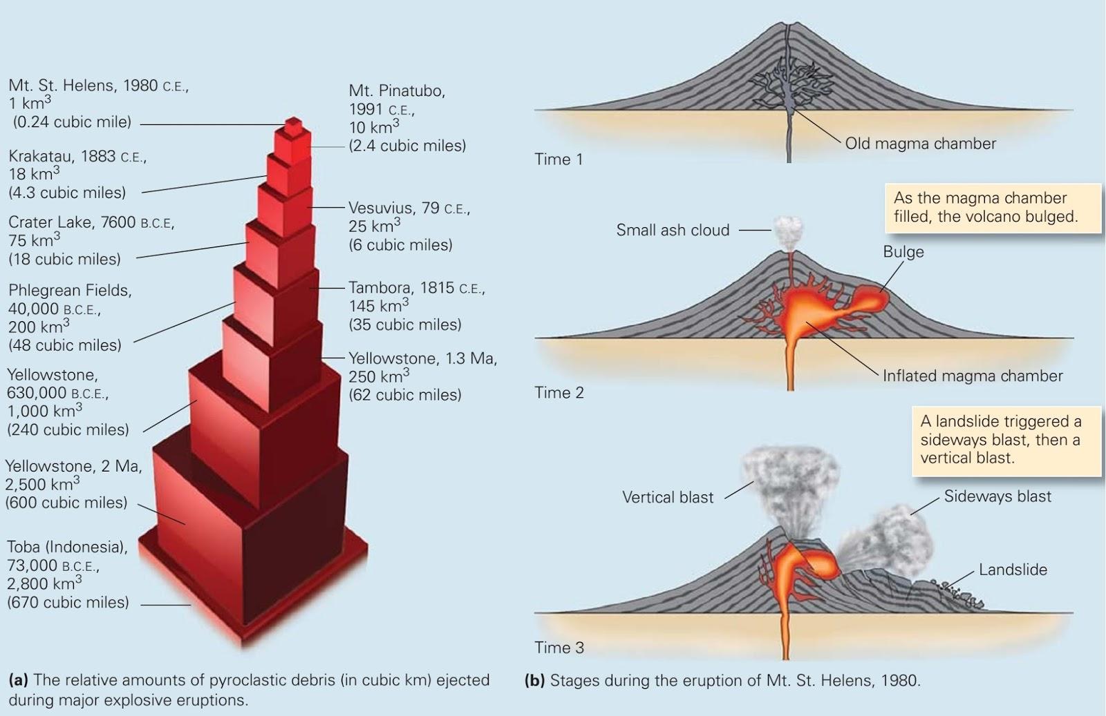 volcanoes paper essay