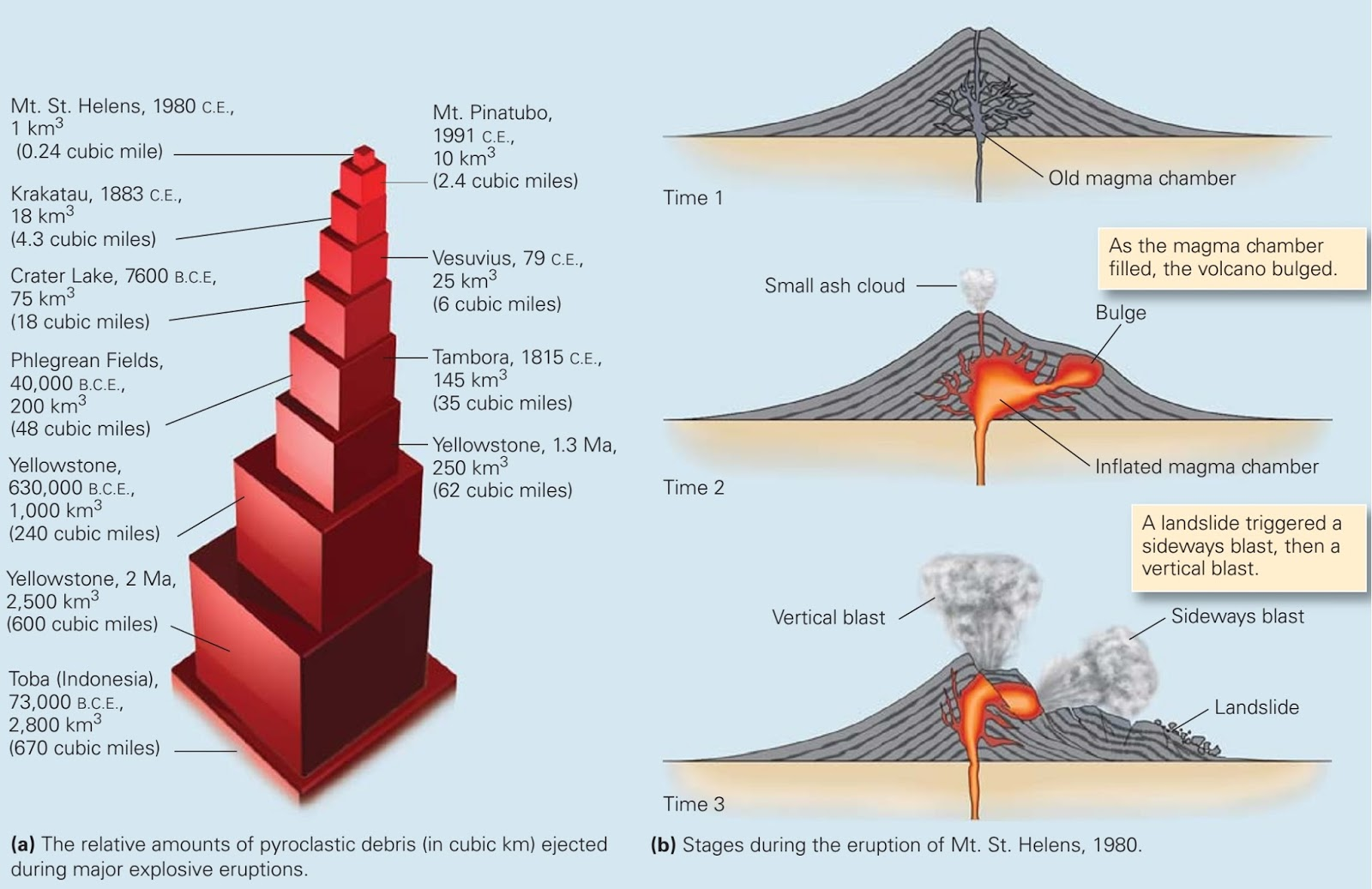 Relation Of Volcanism To Plate Tectonics Learning Geology. Volcanic Explosions To Remember. GM. Magmatic Eruption Diagram At Scoala.co