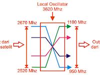 Sistem kerja L.O. frekuensi  lnb s-band
