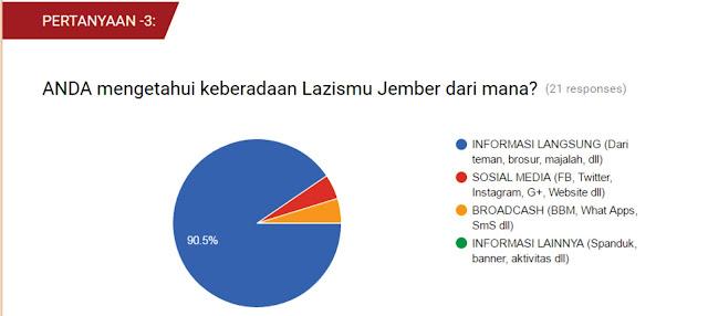 Hasil Pertanyaan ke-3, dari Survey Eksistensi Lazismu Jember
