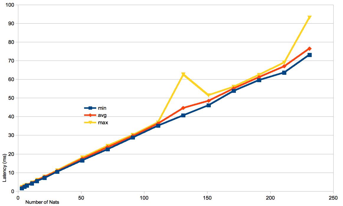 230-ish Layers Of Nat - Juniper vSRX vs SRX250 | Various Ramblings