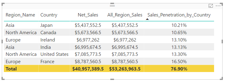 How to use ALL and ALLEXCEPT Functions in Power BI DAX