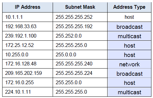 CISCO{KSN}: Analyzing of the Routing Table