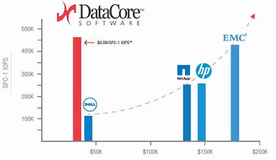 DataCore's Parallel I/O Software Runs Enterprise Storage and