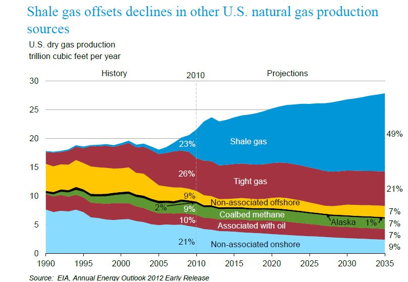 Eia Annual Natural Gas Production