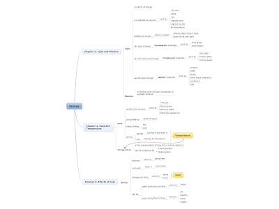 эван ирианов: Science Grade 4 Mind Maps / Concept Maps