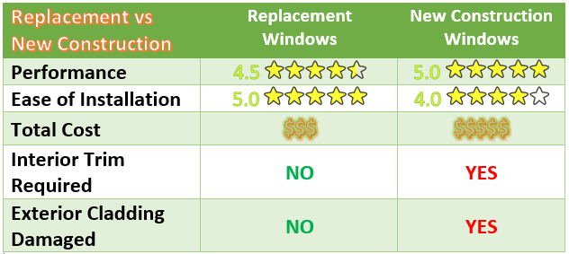 Jp construction services replacement windows comparison for Compare new construction windows