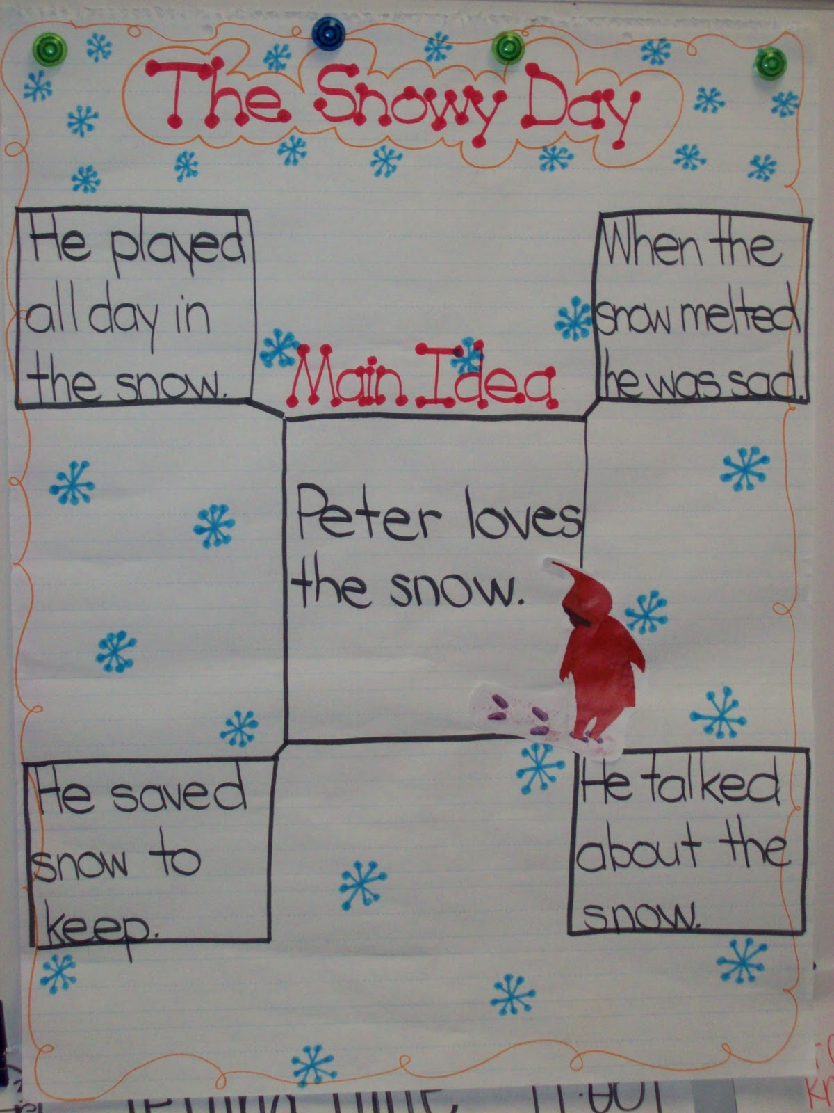 Snowmen At Night Activity Retelling With Sequence Words