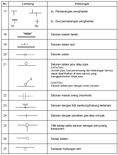 Wiring Diagram Instalasi Listrik : Simbol listrik berdasarkan puil wijdan