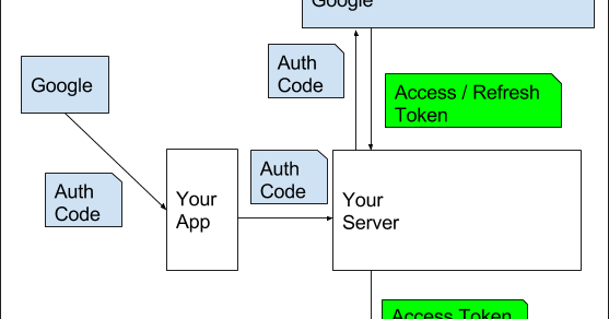 Android Developers Blog: Using Credentials between your
