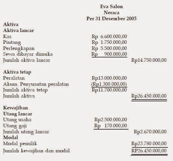 Laporan Keuangan Perusahaan Jasa Akuntansi