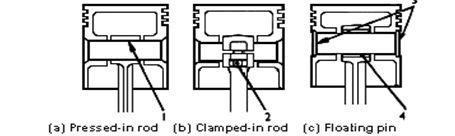 Pemasangan Batang Torak