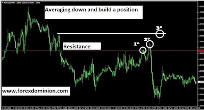 Forex averaging down: Good or bad trading strategy