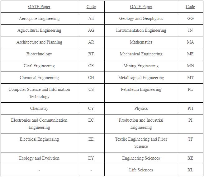 Graduate Aptitude Test in Engineering (GATE - 2019) Exam Notification 1