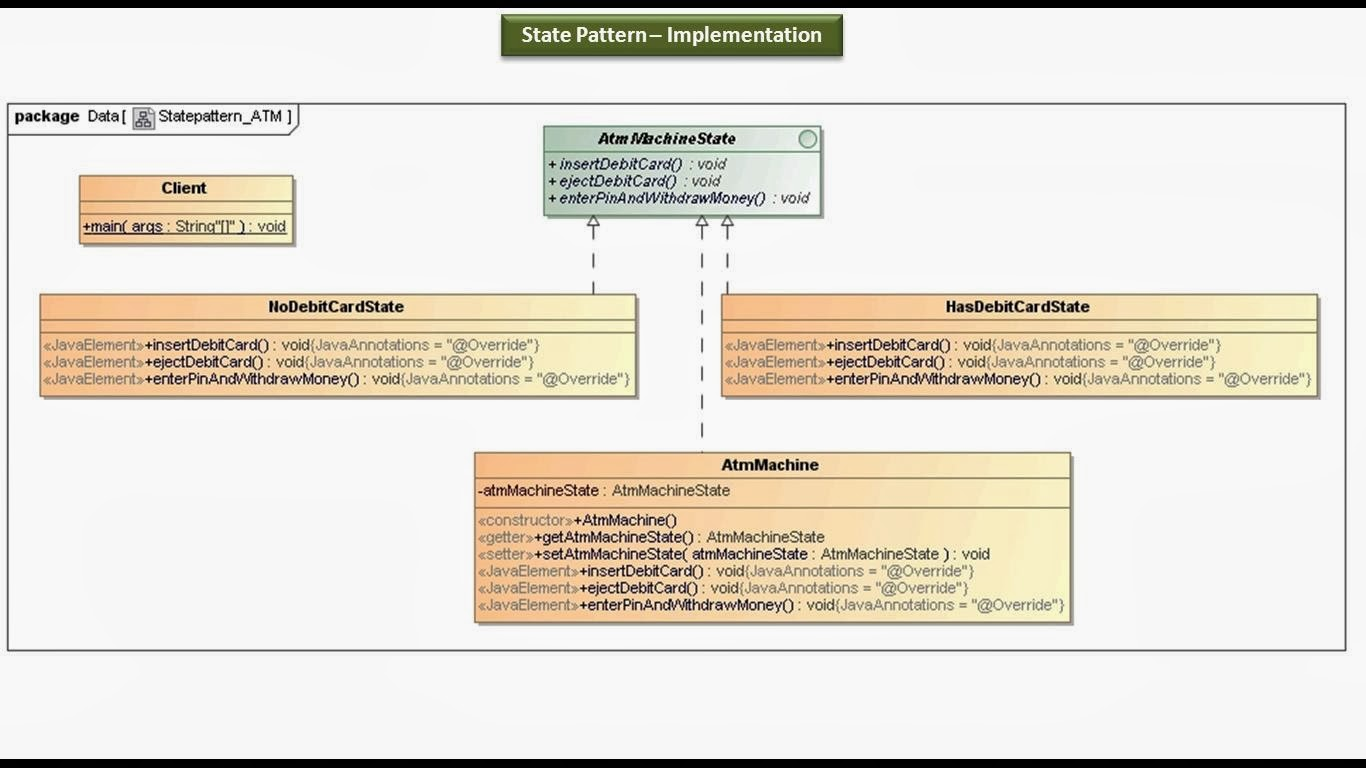 Java Ee State Design Pattern Implementation Atm An Example Of Uml Behavioral Machine Diagram For A Bank Class