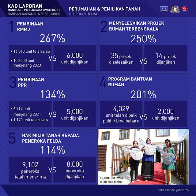 Perumahan dan Pemilikan Tanah di Johor