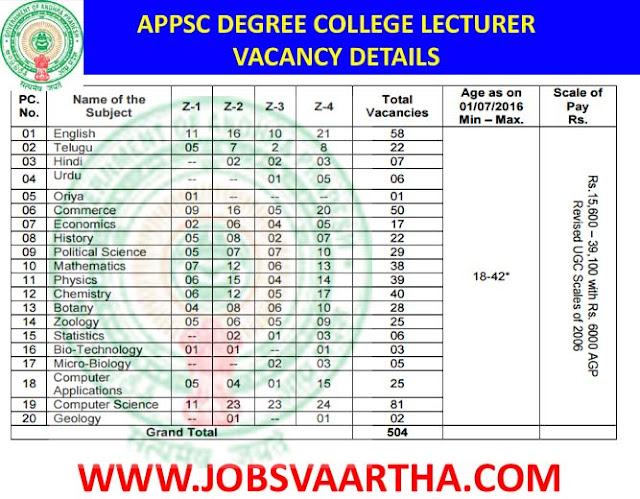 APPSC Recruitment 2016-2017 - LECTURERS IN GOVERNMENT DEGREE COLLEGES IN A.P. COLLEGIATE EDUCATION SERVICE  APPSC DEGREE COLLEGE LECTURER RECRUITMENT NOTIFICATION