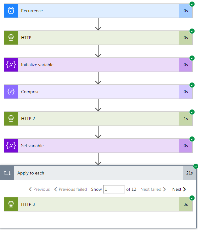 SharePoint Administration: Microsoft Flow | SharePoint Online