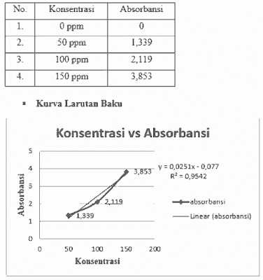 LAPORAN ANALISIS OBAT DALAM CAIRAN HAYATI (DARAH)