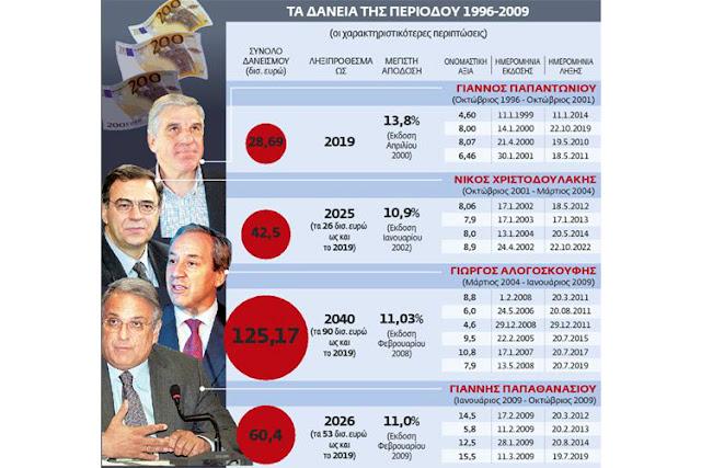 Η πορεία της ελληνικής οικονομίας από την είσοδο της ΟΝΕ, την οποία διέβη στα τέλη της δεκαετίας του 1990, ως την πύλη της εξόδου την οποία κόντεψε να διαβεί κατά το πρόσφατο διάστημα στρώθηκε με δάνεια και χαμένες ευκαιρίες.