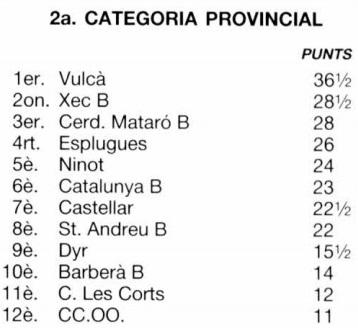 Clasificación por orden de puntuación del Campeonato de Catalunya de Rápidas 2ª Categoría 1988