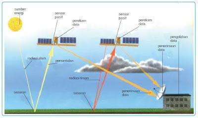 Satelit pengindra jarak jauh.