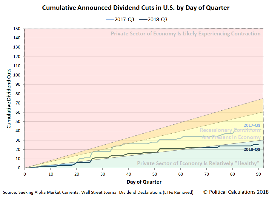 Cumulative Number of Dividend Cuts Announced in U.S. by Day of Quarter, 2018-Q3 versus 2017-Q3, Snapshot 2018-09-28